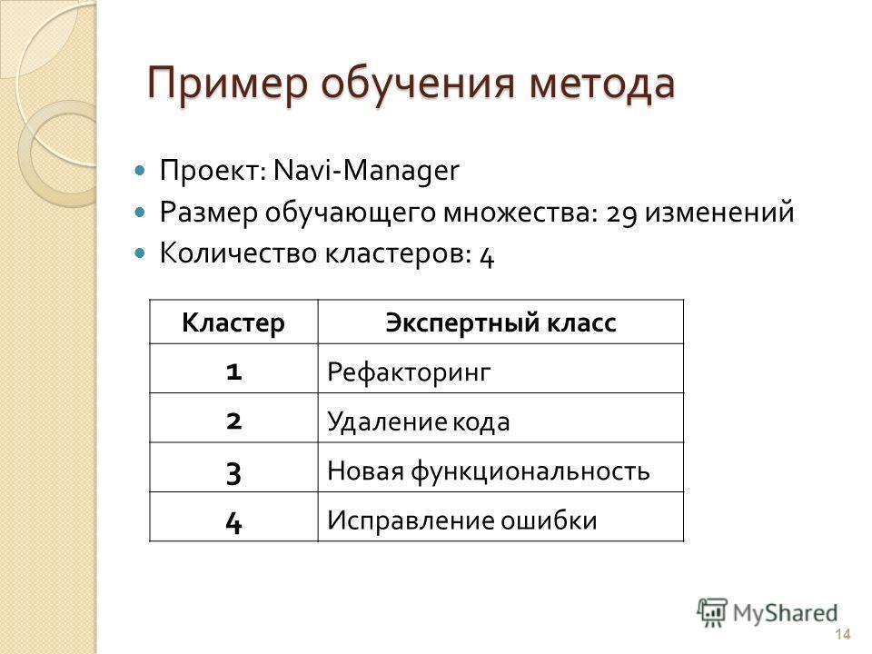 Пример обучения метода КластерЭкспертный класс 1 Рефакторинг 2 Удаление кода 3 Новая функциональность 4 Исправление ошибки 14 Проект : Navi-Manager Размер обучающего множества : 29 изменений Количество кластеров: 4