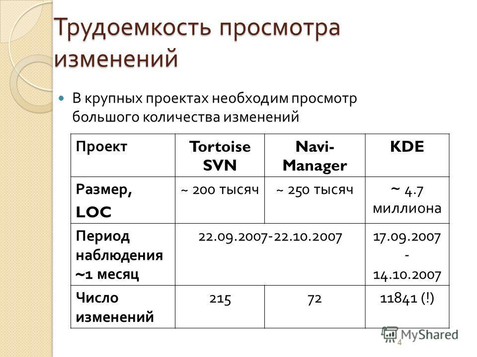 Трудоемкость просмотра изменений В крупных проектах необходим просмотр большого количества изменений Проект Tortoise SVN Navi- Manager KDE Размер, LOC ~ 200 тысяч~ 250 тысяч ~ 4.7 миллиона Период наблюдения ~1 месяц 22.09.2007-22.10.200717.09.2007 -