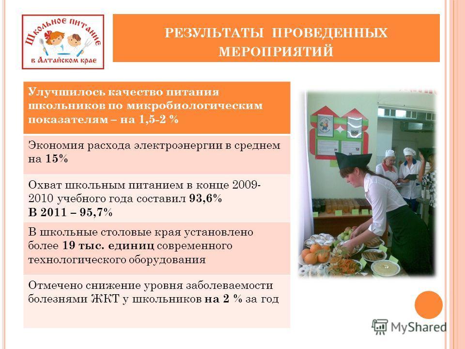 РЕЗУЛЬТАТЫ ПРОВЕДЕННЫХ МЕРОПРИЯТИЙ Улучшилось качество питания школьников по микробиологическим показателям – на 1,5-2 % Экономия расхода электроэнергии в среднем на 15% Охват школьным питанием в конце 2009- 2010 учебного года составил 93,6% В 2011 –