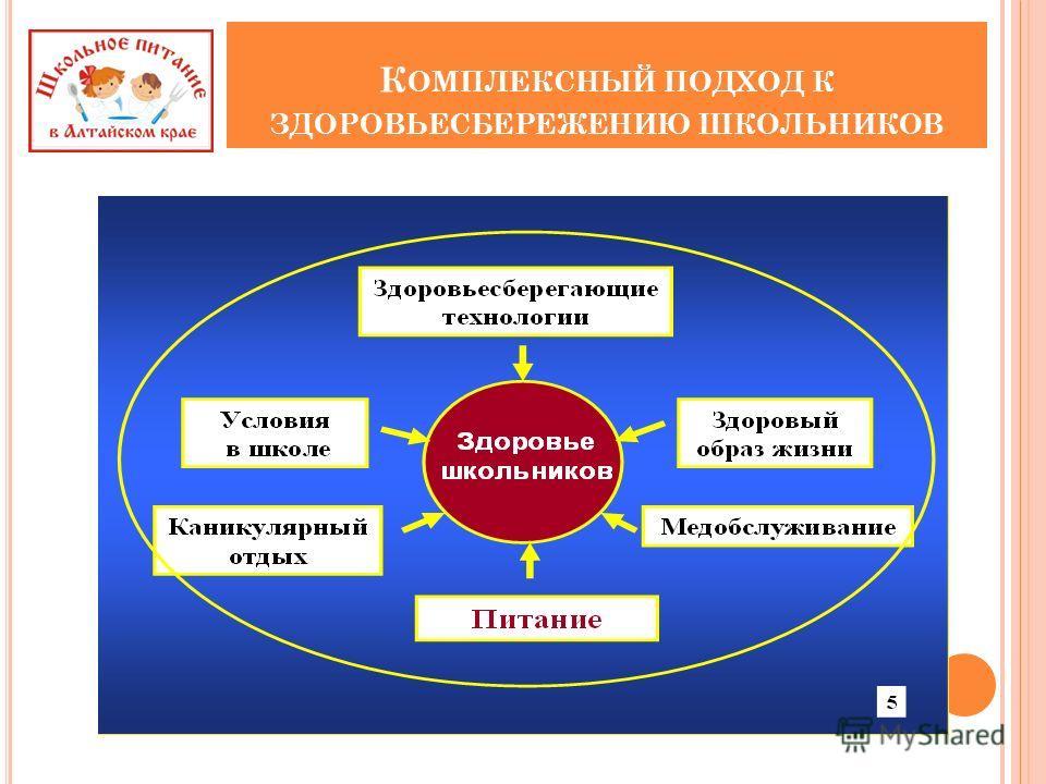 К ОМПЛЕКСНЫЙ ПОДХОД К ЗДОРОВЬЕСБЕРЕЖЕНИЮ ШКОЛЬНИКОВ