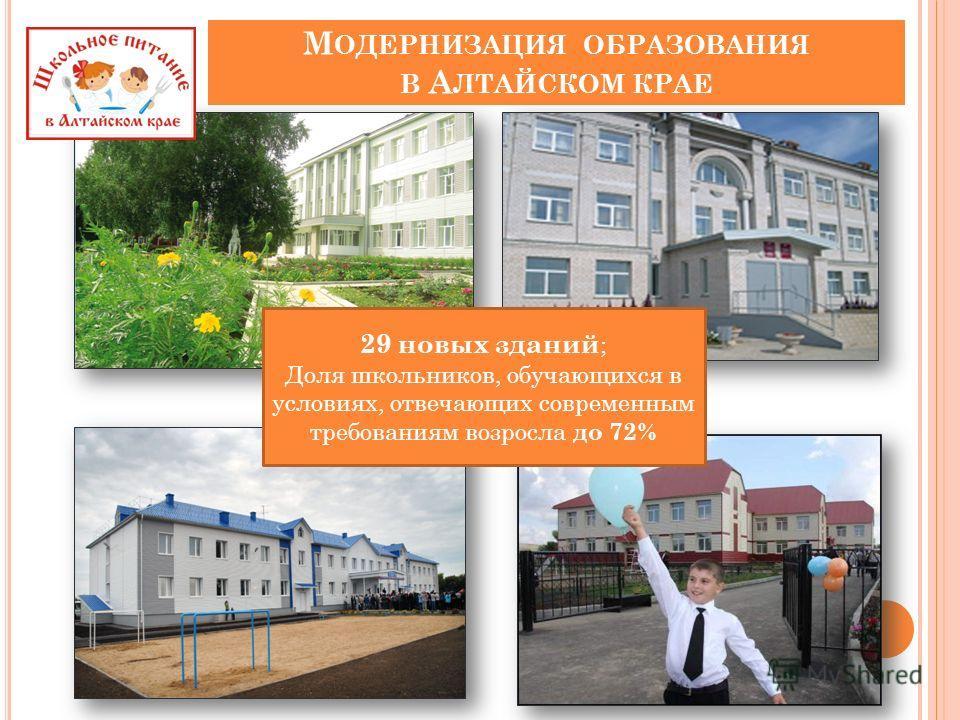 М ОДЕРНИЗАЦИЯ ОБРАЗОВАНИЯ В А ЛТАЙСКОМ КРАЕ 29 новых зданий ; Доля школьников, обучающихся в условиях, отвечающих современным требованиям возросла до 72%