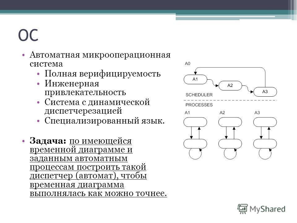 ОС Автоматная микрооперационная система Полная верифицируемость Инженерная привлекательность Система с динамической диспетчерезацией Специализированный язык. Задача: по имеющейся временной диаграмме и заданным автоматным процессам построить такой дис