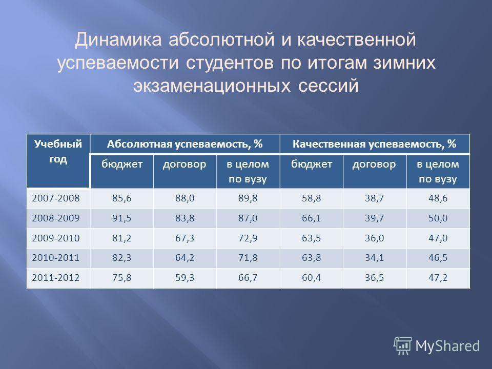 Динамика абсолютной и качественной успеваемости студентов по итогам зимних экзаменационных сессий Учебный год Абсолютная успеваемость, %Качественная успеваемость, % бюджетдоговорв целом по вузу бюджетдоговорв целом по вузу 2007-200885,688,089,858,838