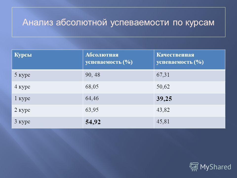 Анализ абсолютной успеваемости по курсам КурсыАбсолютная успеваемость (%) Качественная успеваемость (%) 5 курс 90, 4867,31 4 курс 68,0550,62 1 курс 64,46 39,25 2 курс 63,9543,82 3 курс 54,92 45,81