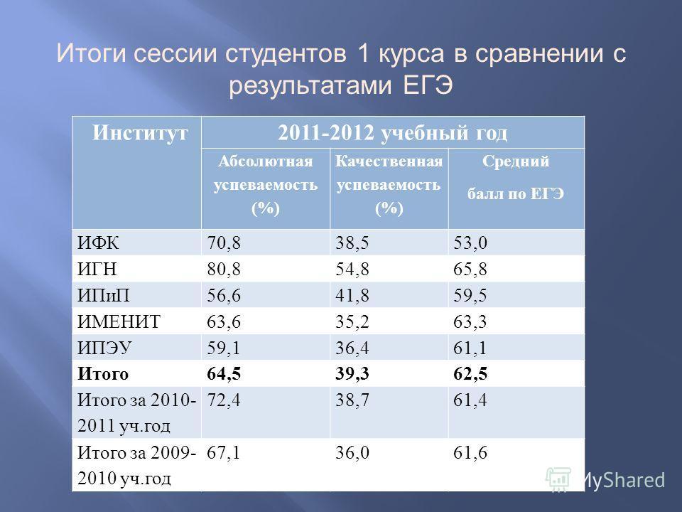 Итоги сессии студентов 1 курса в сравнении с результатами ЕГЭ Институт2011-2012 учебный год Абсолютная успеваемость (%) Качественная успеваемость (%) Средний балл по ЕГЭ ИФК70,838,553,0 ИГН80,854,865,8 ИПиП56,641,859,5 ИМЕНИТ63,635,263,3 ИПЭУ59,136,4