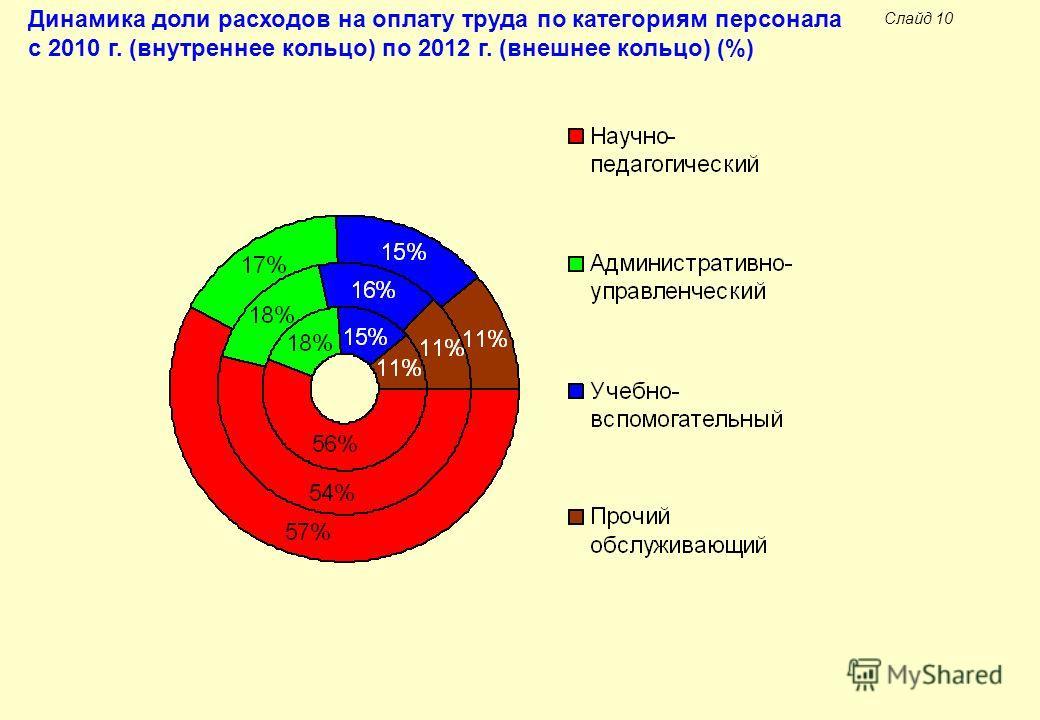 Слайд 10 Динамика доли расходов на оплату труда по категориям персонала с 2010 г. (внутреннее кольцо) по 2012 г. (внешнее кольцо) (%)