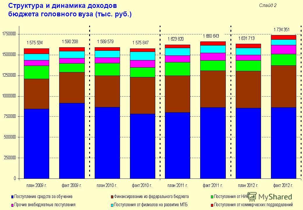 Слайд 2 Структура и динамика доходов бюджета головного вуза (тыс. руб.)