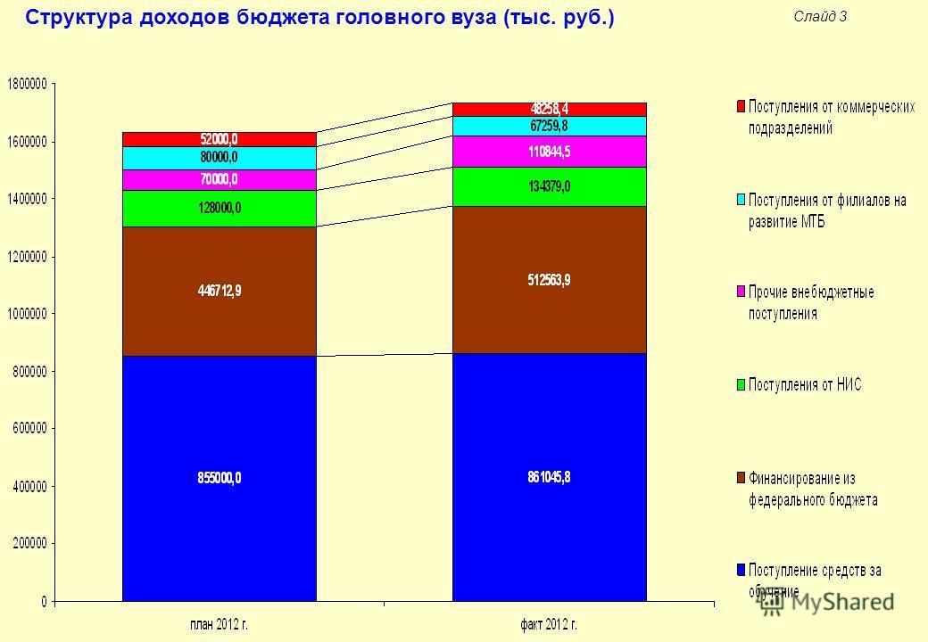 Слайд 3 Структура доходов бюджета головного вуза (тыс. руб.)