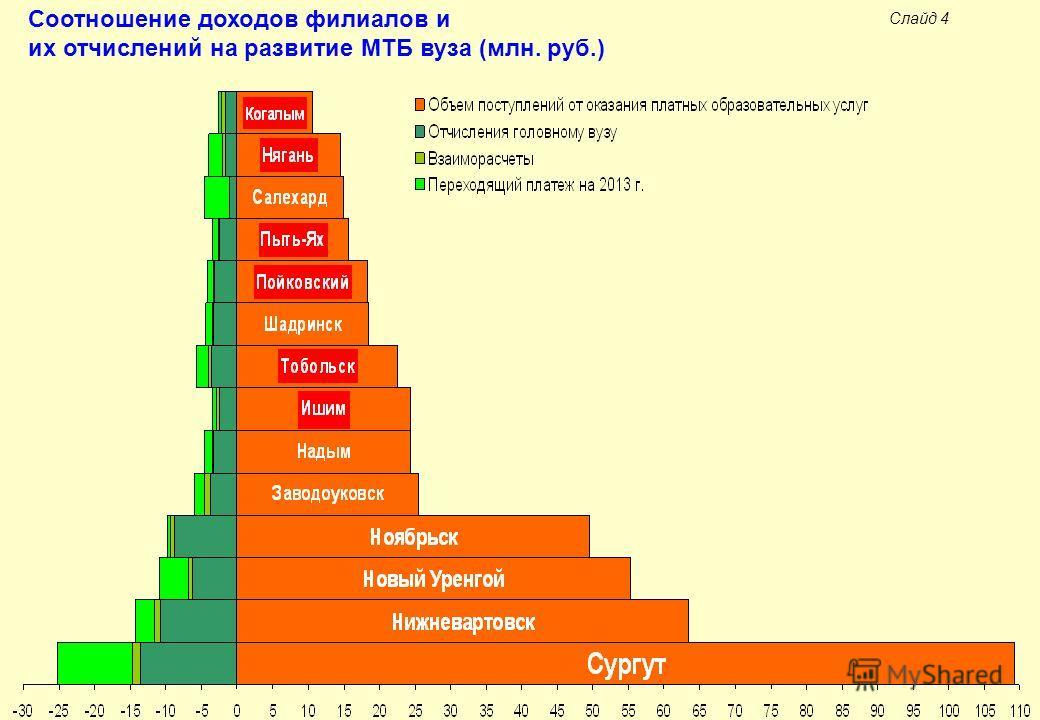 Слайд 4 Соотношение доходов филиалов и их отчислений на развитие МТБ вуза (млн. руб.)