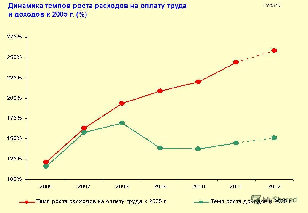Слайд 7 Динамика темпов роста расходов на оплату труда и доходов к 2005 г. (%)