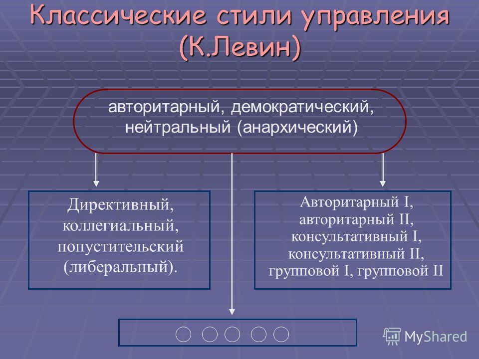 Классические стили управления (К.Левин) авторитарный, демократический, нейтральный (анархический) Директивный, коллегиальный, попустительский (либеральный). Авторитарный I, авторитарный II, консультативный I, консультативный II, групповой I, группово