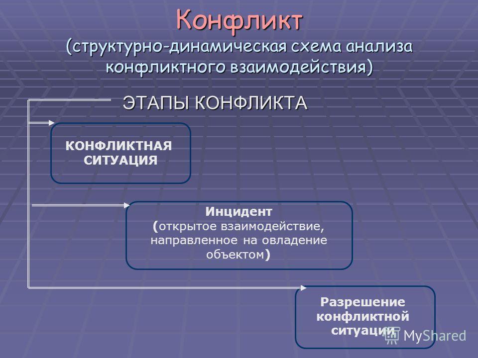 Конфликт (структурно-динамическая схема анализа конфликтного взаимодействия) ЭТАПЫ КОНФЛИКТА КОНФЛИКТНАЯ СИТУАЦИЯ Инцидент (открытое взаимодействие, направленное на овладение объектом) Разрешение конфликтной ситуации