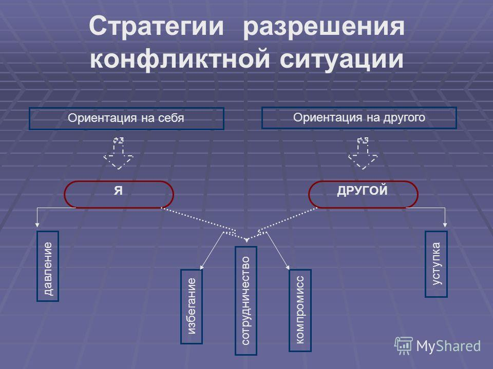Стратегии разрешения конфликтной ситуации Ориентация на себя Ориентация на другого ЯДРУГОЙ давление уступка избегание компромисс сотрудничество