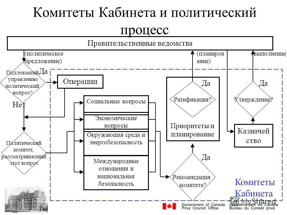 7 Комитеты Кабинета и политический процесс Социальные вопросы Экономические вопросы Окружающая среда и энергобезопасность Международные отношения и национальная безопасность Правительственные ведомства Приоритеты и планирование Казначей ство Комитеты
