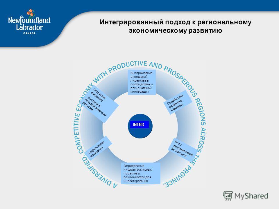 Интегрированный подход к региональному экономическому развитию INTRD Выстраивание отношений лидерства в сообществах и региональной кооперации Содействие развитию навыков Рост экономической активности Определение инфраструктурных проектов и возможност
