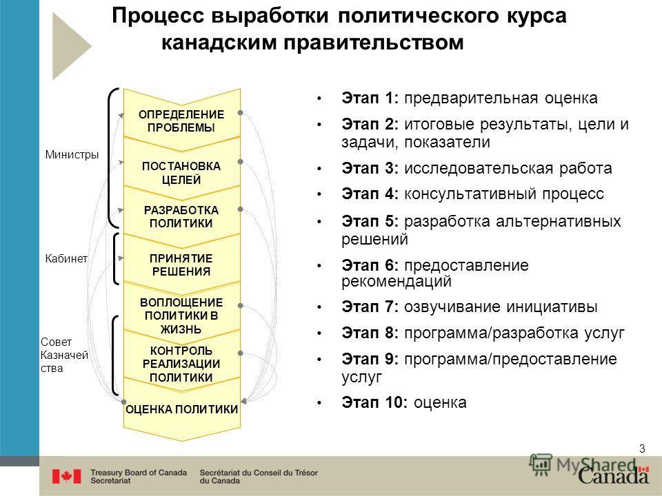3 Процесс выработки политического курса канадским правительством Этап 1: предварительная оценка Этап 2: итоговые результаты, цели и задачи, показатели Этап 3: исследовательская работа Этап 4: консультативный процесс Этап 5: разработка альтернативных