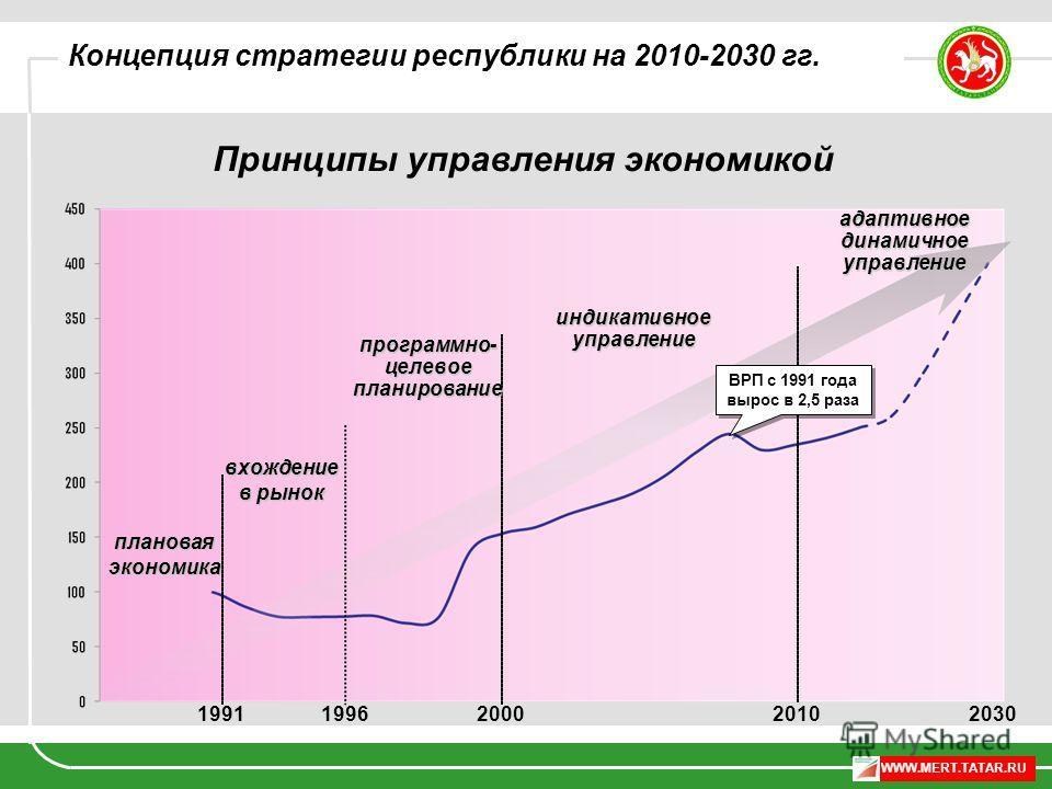 WWW.MERT.TATAR.RU 199120002010 плановаяэкономика программно- целевое планирование индикативное управление адаптивное динамичное управление ВРП с 1991 года вырос в 2,5 раза Принципы управления экономикой 20301996 вхождение в рынок Концепция стратегии