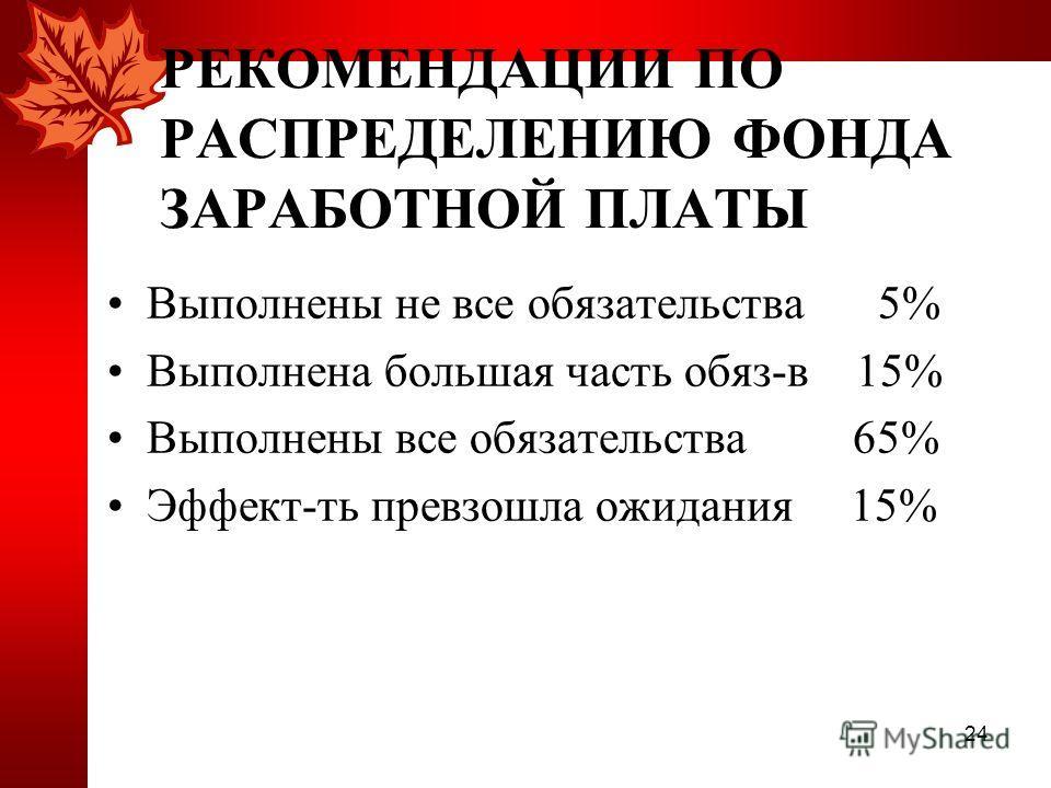 24 РЕКОМЕНДАЦИИ ПО РАСПРЕДЕЛЕНИЮ ФОНДА ЗАРАБОТНОЙ ПЛАТЫ Выполнены не все обязательства 5% Выполнена большая часть обяз-в 15% Выполнены все обязательства 65% Эффект-ть превзошла ожидания 15%