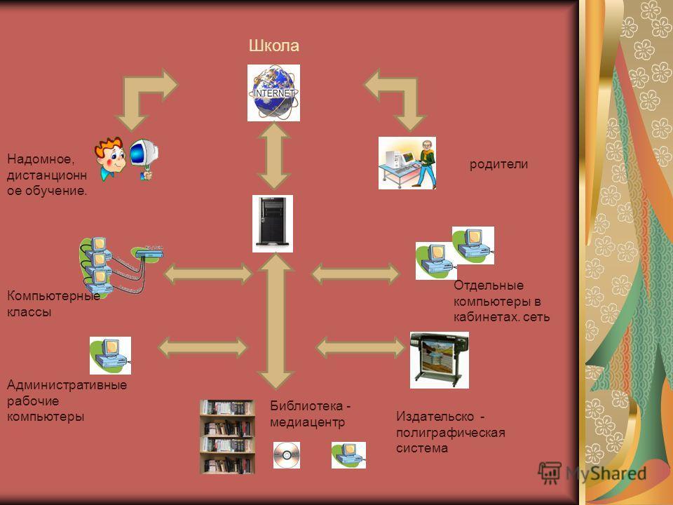 Надомное, дистанционн ое обучение. родители Компьютерные классы Отдельные компьютеры в кабинетах. сеть Административные рабочие компьютеры Издательско - полиграфическая система Библиотека - медиацентр Школа