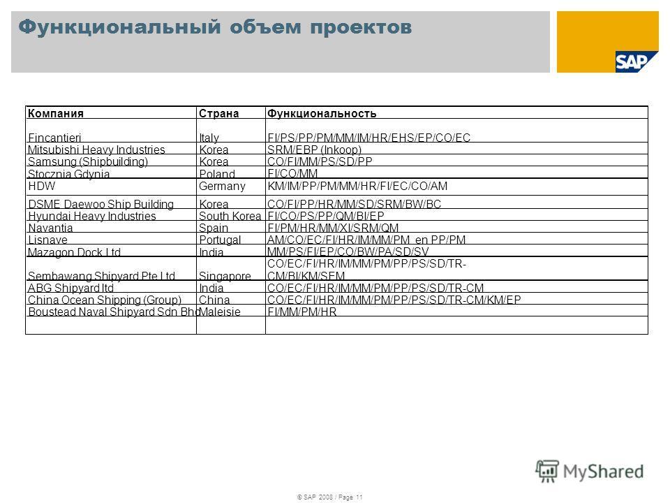 Функциональный объем проектов © SAP 2008 / Page 11 КомпанияСтрана Функциональность FincantieriItaly FI/PS/PP/PM/MM/IM/HR/EHS/EP/CO/EC Mitsubishi Heavy IndustriesKorea SRM/EBP (Inkoop) Samsung (Shipbuilding)Korea CO/FI/MM/PS/SD/PP Stocznia GdyniaPolan