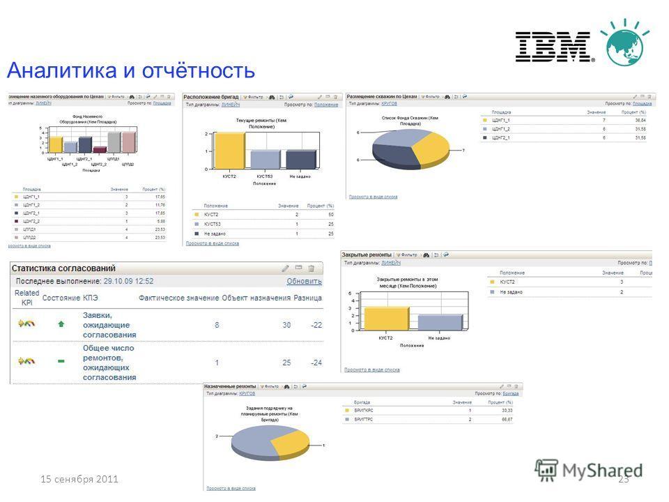 15 сенября 201123 Аналитика и отчётность