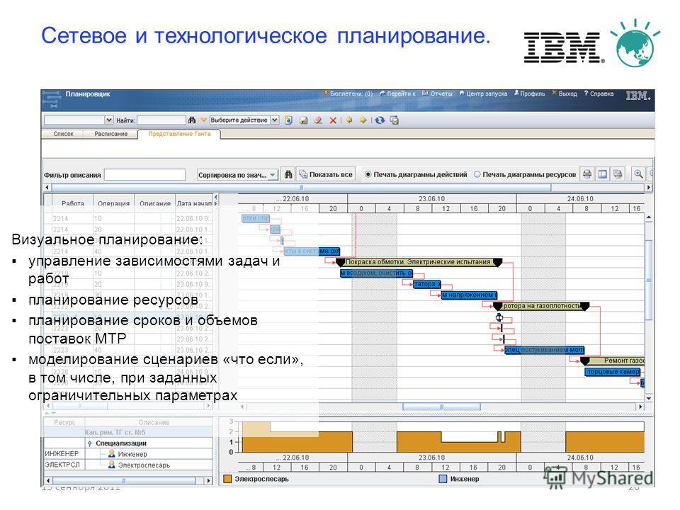 15 сенября 201126 Сетевое и технологическое планирование. Визуальное планирование: управление зависимостями задач и работ планирование ресурсов планирование сроков и объемов поставок МТР моделирование сценариев «что если», в том числе, при заданных о