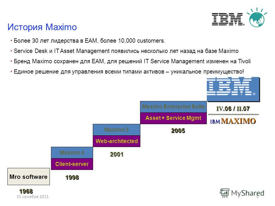 15 сенября 20115 Maximo Enterprise Suite Asset + Service Mgmt Maximo 4 Client-server 1998 Maximo 5 Web-architected 2001 2005 Mro software 1968 IV.06 / II.07 –––––––––––––––––––––––––– IBM MAXIMO IV.06 / II.07 –––––––––––––––––––––––––– IBM MAXIMO Ист