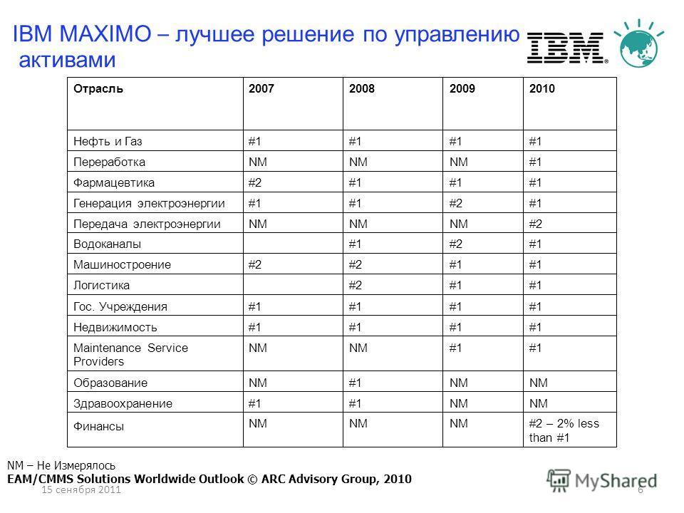 15 сенября 20116 IBM MAXIMO – лучшее решение по управлению активами NM – Не Измерялось EAM/CMMS Solutions Worldwide Outlook © ARC Advisory Group, 2010 #2 – 2% less than #1 NM Финансы NM #1 Здравоохранение NM #1NMОбразование #1 NM Maintenance Service