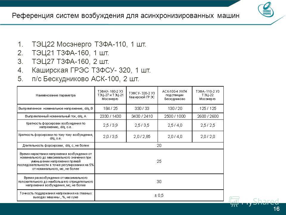 16 Референция систем возбуждения для асинхронизированных машин 1.ТЭЦ22 Мосэнерго Т3ФА-110, 1 шт. 2.ТЭЦ21 Т3ФА-160, 1 шт. 3.ТЭЦ27 Т3ФА-160, 2 шт. 4.Каширская ГРЭС Т3ФСУ- 320, 1 шт. 5.п/с Бескудниково АСК-100, 2 шт.