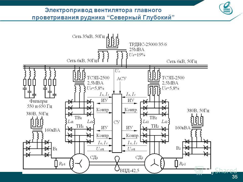 35 Электропривод вентилятора главного проветривания рудника Северный Глубокий