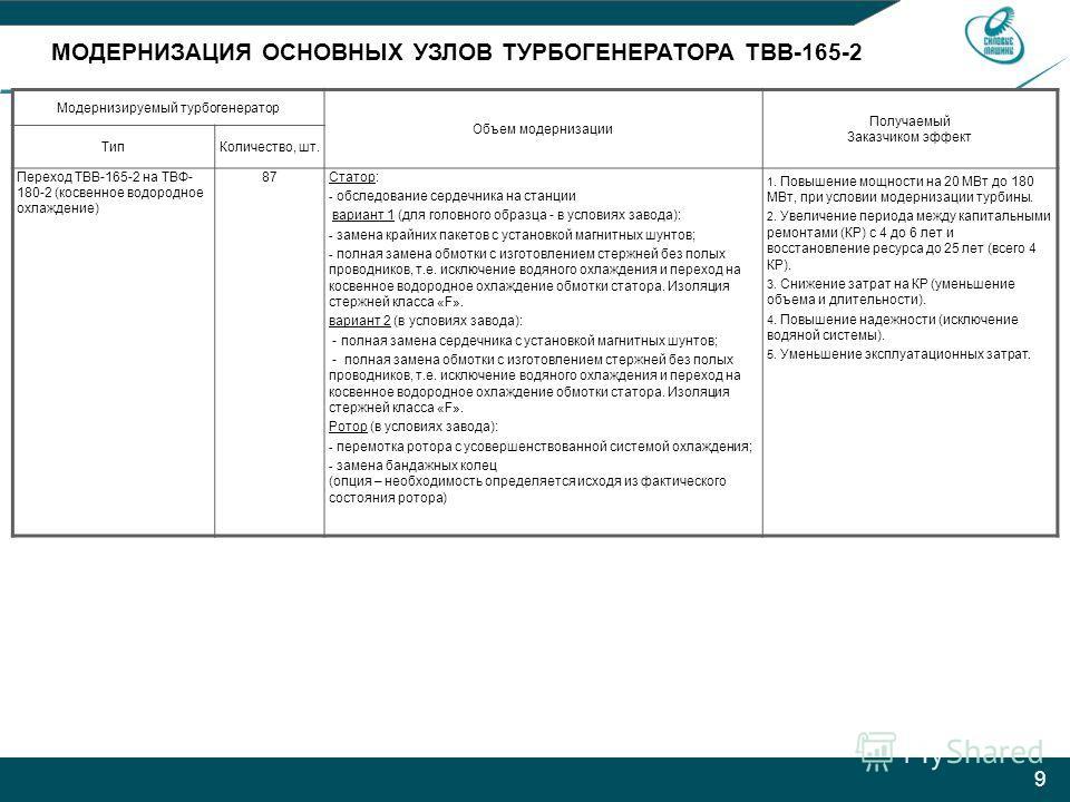 9 МОДЕРНИЗАЦИЯ ОСНОВНЫХ УЗЛОВ ТУРБОГЕНЕРАТОРА ТВВ-165-2 Модернизируемый турбогенератор Объем модернизации Получаемый Заказчиком эффект ТипКоличество, шт. Переход ТВВ-165-2 на ТВФ- 180-2 (косвенное водородное охлаждение) 87Статор: - обследование серде