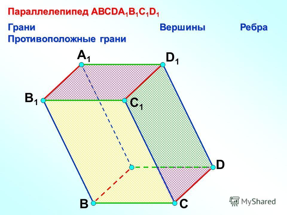 А В С D D1D1 С1С1 A1A1 B1B1 Параллелепипед АВСDA 1 B 1 C 1 D 1 Грани Вершины Ребра Противоположные грани