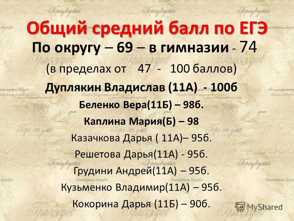 Общий средний балл по ЕГЭ По округу – 69 – в гимназии - 74 (в пределах от 47 - 100 баллов) Дуплякин Владислав (11А) - 100б Беленко Вера(11Б) – 98б. Каплина Мария(Б) – 98 Казачкова Дарья ( 11А)– 95б. Решетова Дарья(11А) - 95б. Грудини Андрей(11А) – 95