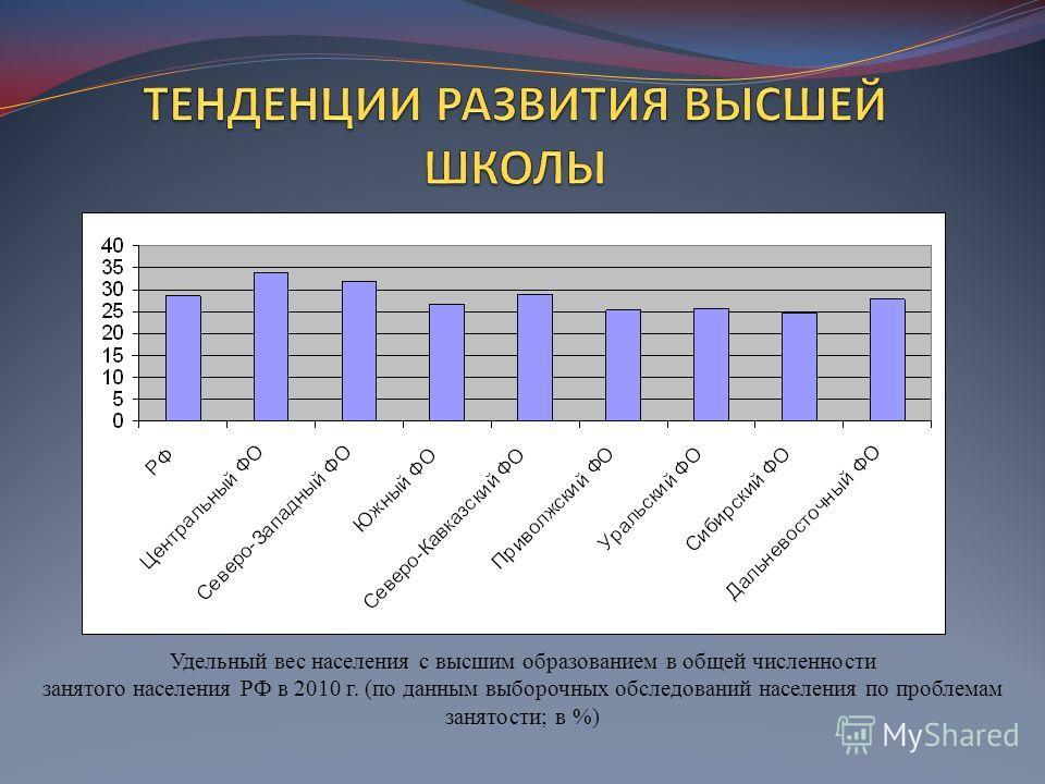 Удельный вес населения с высшим образованием в общей численности занятого населения РФ в 2010 г. (по данным выборочных обследований населения по проблемам занятости; в %)