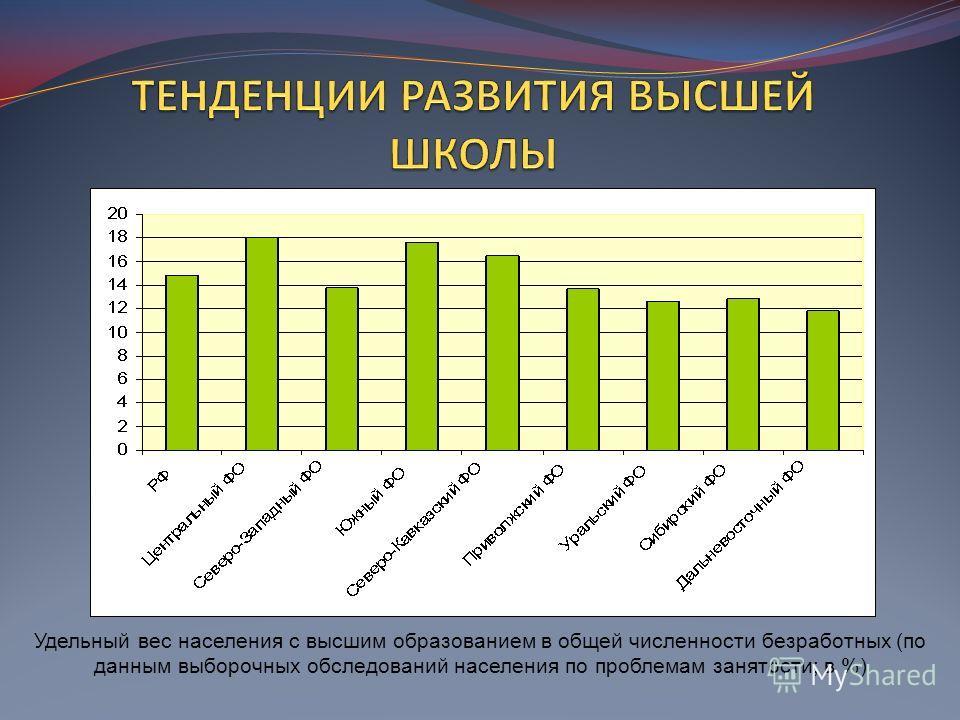 Удельный вес населения с высшим образованием в общей численности безработных (по данным выборочных обследований населения по проблемам занятости; в %)