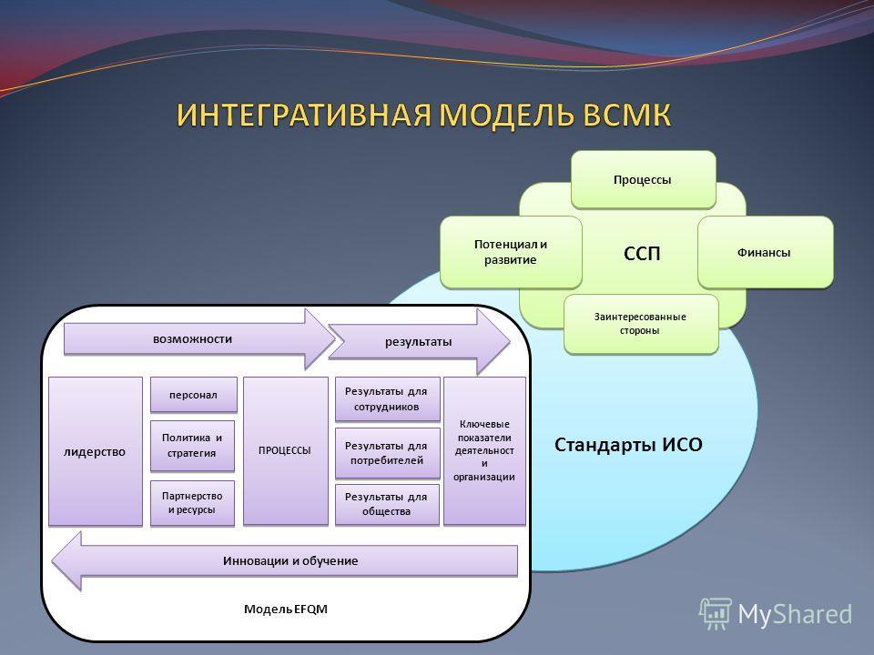 CСП Потенциал и развитие Финансы Процессы Заинтересованные стороны Модель EFQM лидерство персонал Политика и стратегия Партнерство и ресурсы ПРОЦЕССЫ Результаты для сотрудников Результаты для потребителей Результаты для общества Ключевые показатели д