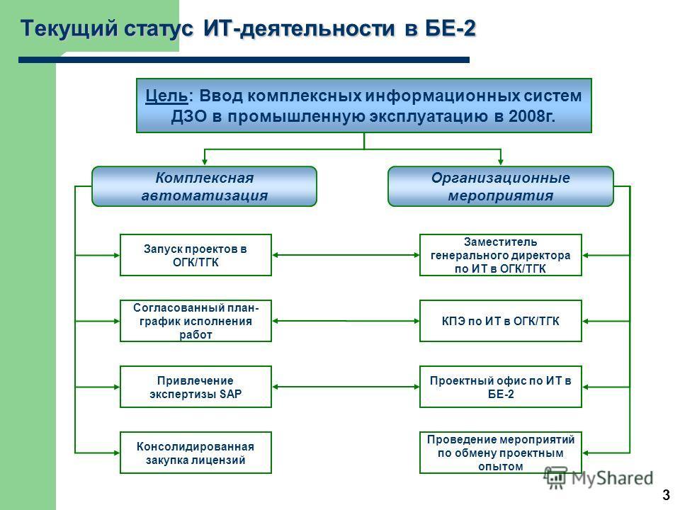 Цель: Ввод комплексных информационных систем ДЗО в промышленную эксплуатацию в 2008г. Согласованный план- график исполнения работ Запуск проектов в ОГК/ТГК Комплексная автоматизация Организационные мероприятия 3 Текущий статус ИТ-деятельности в БЕ-2