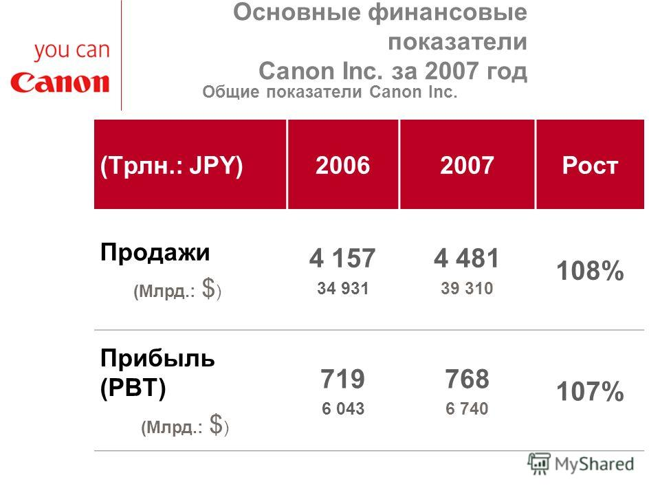 Основные финансовые показатели Canon Inc. за 2007 год (Трлн.: JPY)20062007Рост Продажи (Млрд.: $ ) 4 157 34 931 4 481 39 310 108% Прибыль (PBT) (Млрд.: $ ) 719 6 043 768 6 740 107% Общие показатели Canon Inc.