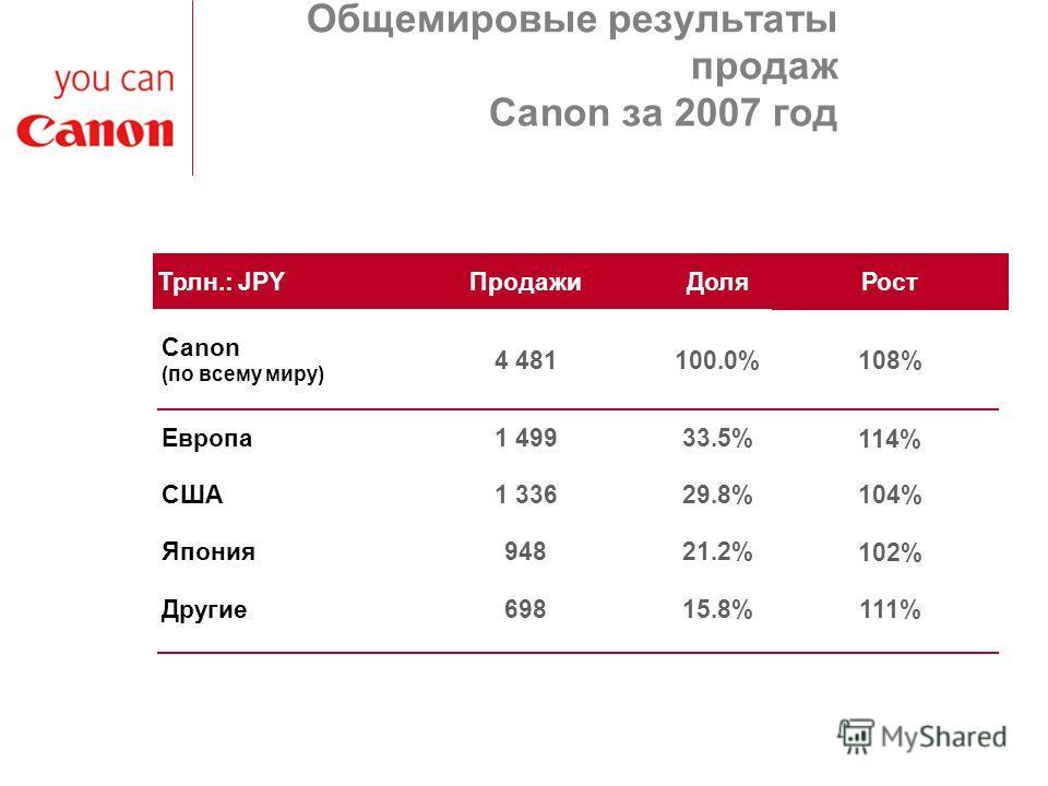 Общемировые результаты продаж Canon за 2007 год Другие Япония США Европа Canon (по всему миру) Трлн.: JPY 15.8%698 21.2%948 29.8%1 336 33.5%1 499 100.0%4 481 ДоляПродажи 111% 102% 104% 114% 108% Рост