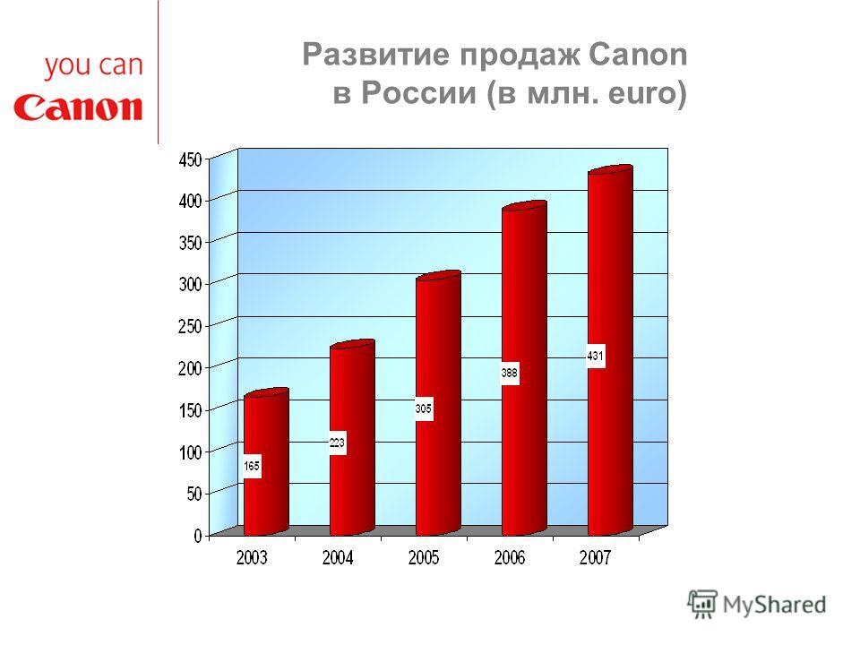 Развитие продаж Canon в России (в млн. euro)