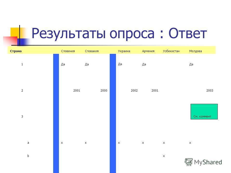 Результаты опроса : Ответ Страна СловенияСловакия УкраинаАрменияУзбекистанМолдова 1 Да 2 20012000 200220012003 3 См. коммент a xx xxxx b x