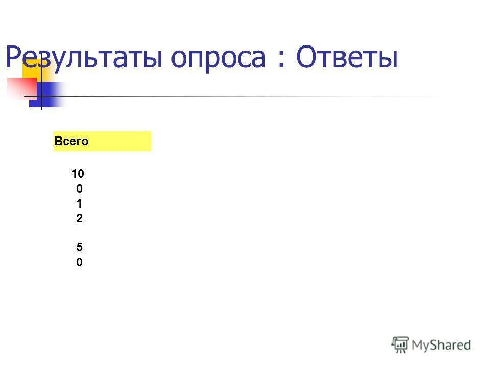 Результаты опроса : Ответы Всего 10 0 1 2 5 0