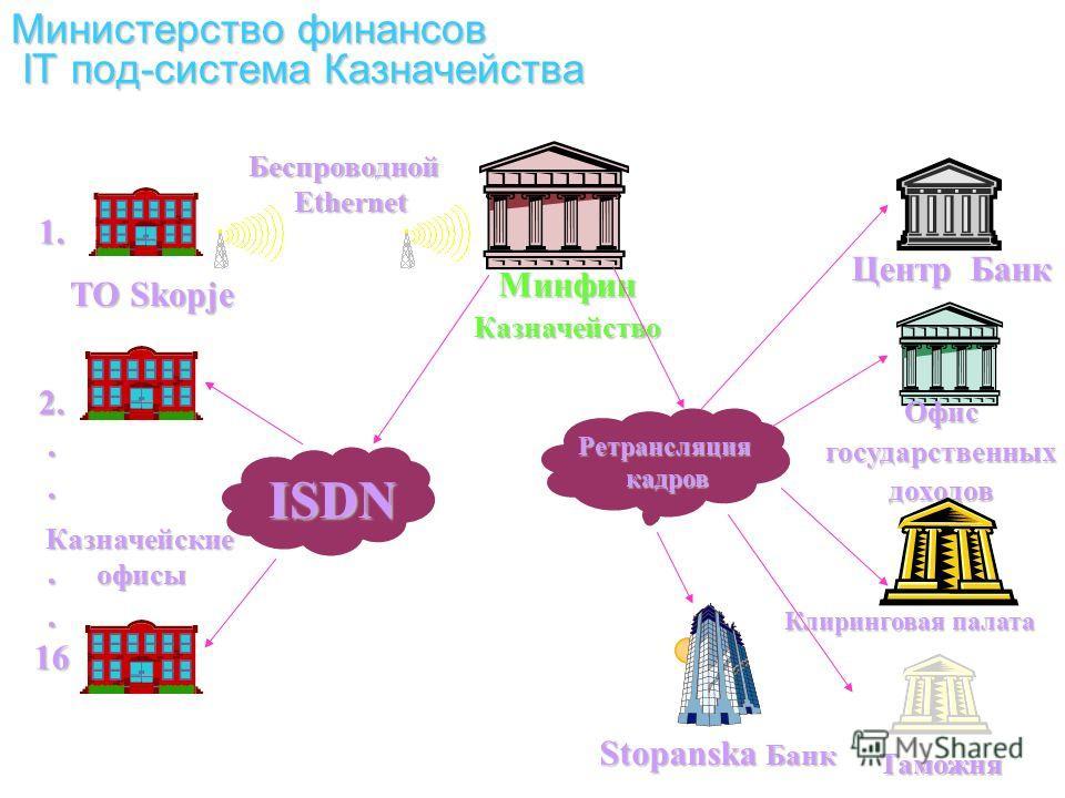 7 Банковский интерфейс– Македония Казначейская система создает файлы центральному банку для загрузки в RTGS Доступна мгновенная обратная связь о состоянии приема или отказа платежа TSA баланс в режиме реального времени с доходами и расходами, передан