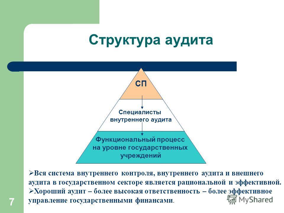 7 Структура аудита СП Специалисты внутреннего аудита Функциональный процесс на уровне государственных учреждений Вся система внутреннего контроля, внутреннего аудита и внешнего аудита в государственном секторе является рациональной и эффективной. Хор