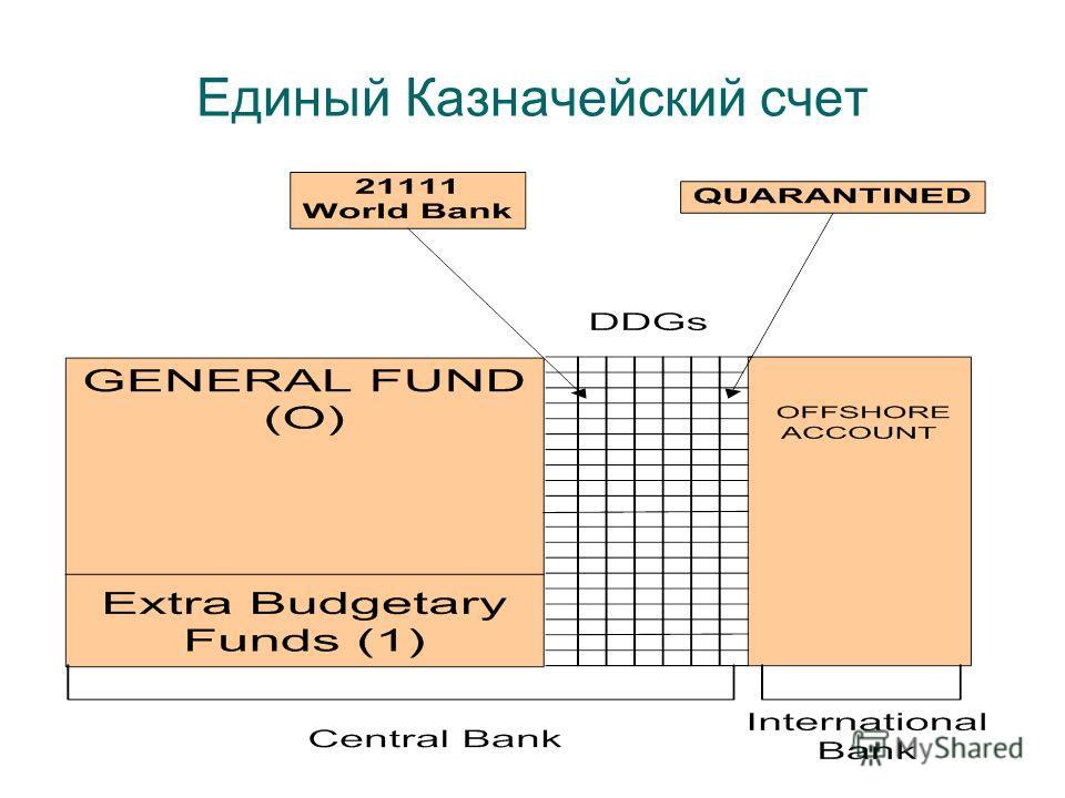 Единый Казначейский счет