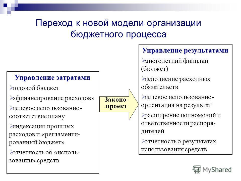 Управление затратами годовой бюджет «финансирование расходов» целевое использование - соответствие плану индексация прошлых расходов и «регламенти- рованный бюджет» отчетность об «исполь- зовании» средств Управление результатами многолетний финплан (