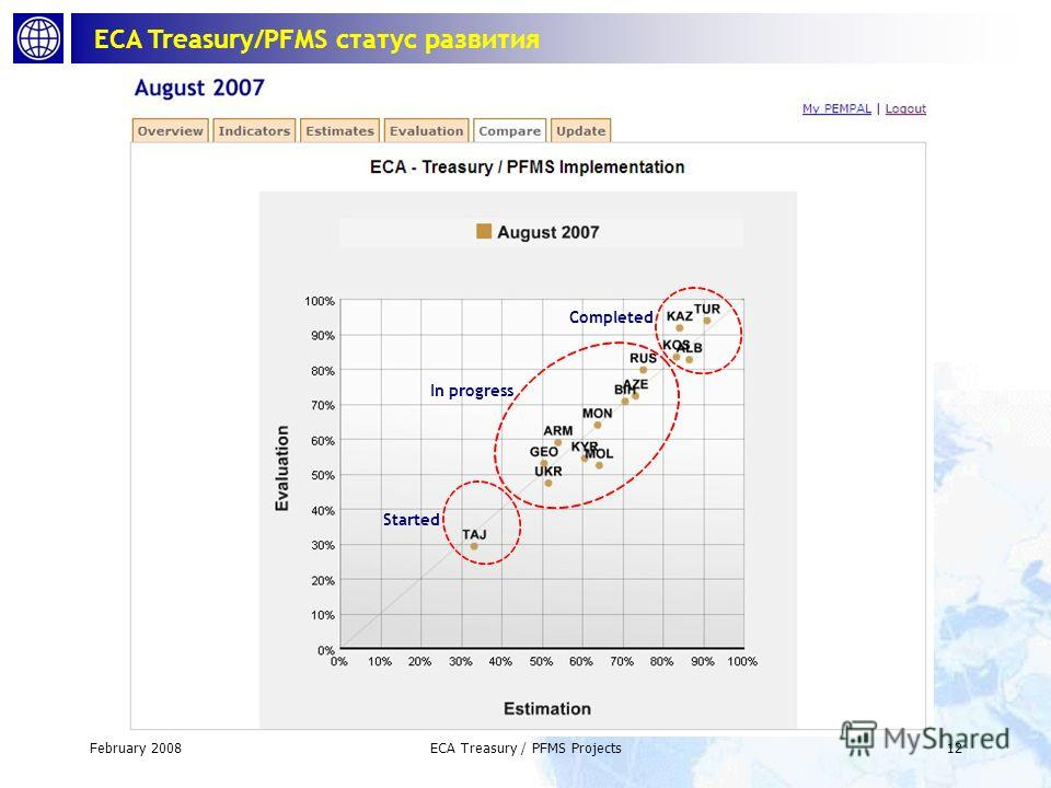 February 2008ECA Treasury / PFMS Projects11 ECA Treasury/PFMS индикаторы развития
