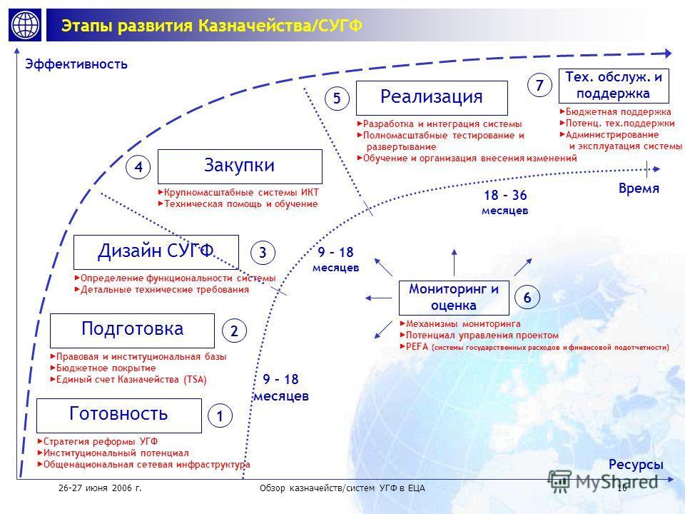 26-27 июня 2006 г.Обзор казначейств/систем УГФ в ЕЦА9 Проекты по казначействам/СУГФ в ЕЦА (финансируемые ВБ) Проекты по казначействам/СУГФ в ЕЦА (финансируемые ВБ) Завершены [1994-2004] Венгрия Казначейство [1995-2002] Турция *СУГФ [1999-2002] Казахс