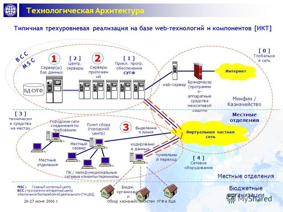 26-27 июня 2006 г.Обзор казначейств/систем УГФ в ЕЦА6 Информационно-коммуникационные Технологии Современные комплексные системы УГФ разрабатываются и реализуются в качестве приложений на базе web-технологии Реализация СУГФ состоит из следующих компон