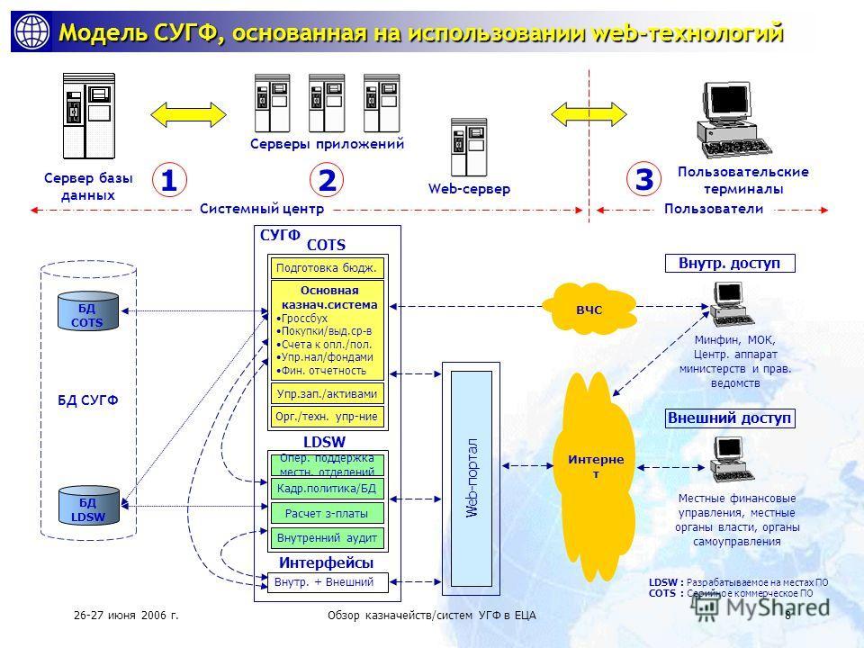 26-27 июня 2006 г.Обзор казначейств/систем УГФ в ЕЦА7 B C C 1 2 M S C Местный сервер Брандмауэр (программн о- аппаратные средства межсетевой защиты Сервер(ы) баз данных Минфин / Казначейство Местные отделения Бюджетные организации Серверы приложен ий